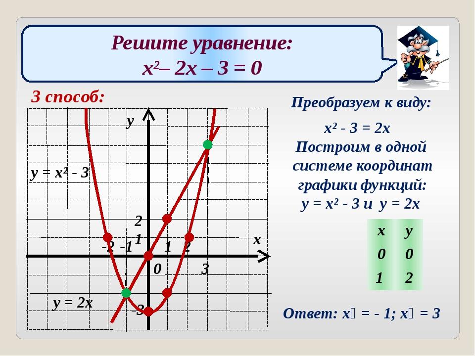 Решите уравнение: x²– 2x – 3 = 0 3 способ: Преобразуем к виду: x² - 3 = 2x По...