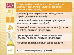 Екатеринбургский завод по обработке цветных металлов (золото, серебро, платин