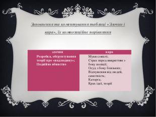 Заповнення та коментування таблиці «Злочин і кара», їх композиційне порівнянн