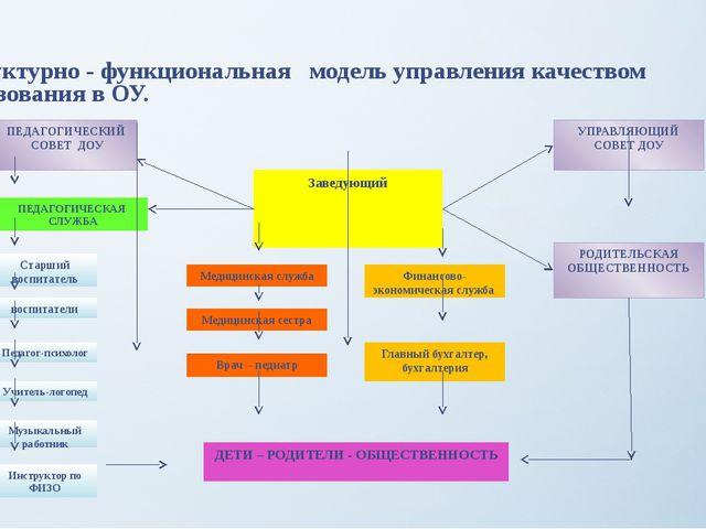 Структурно - функциональная модель управления качеством образования в ОУ. За...