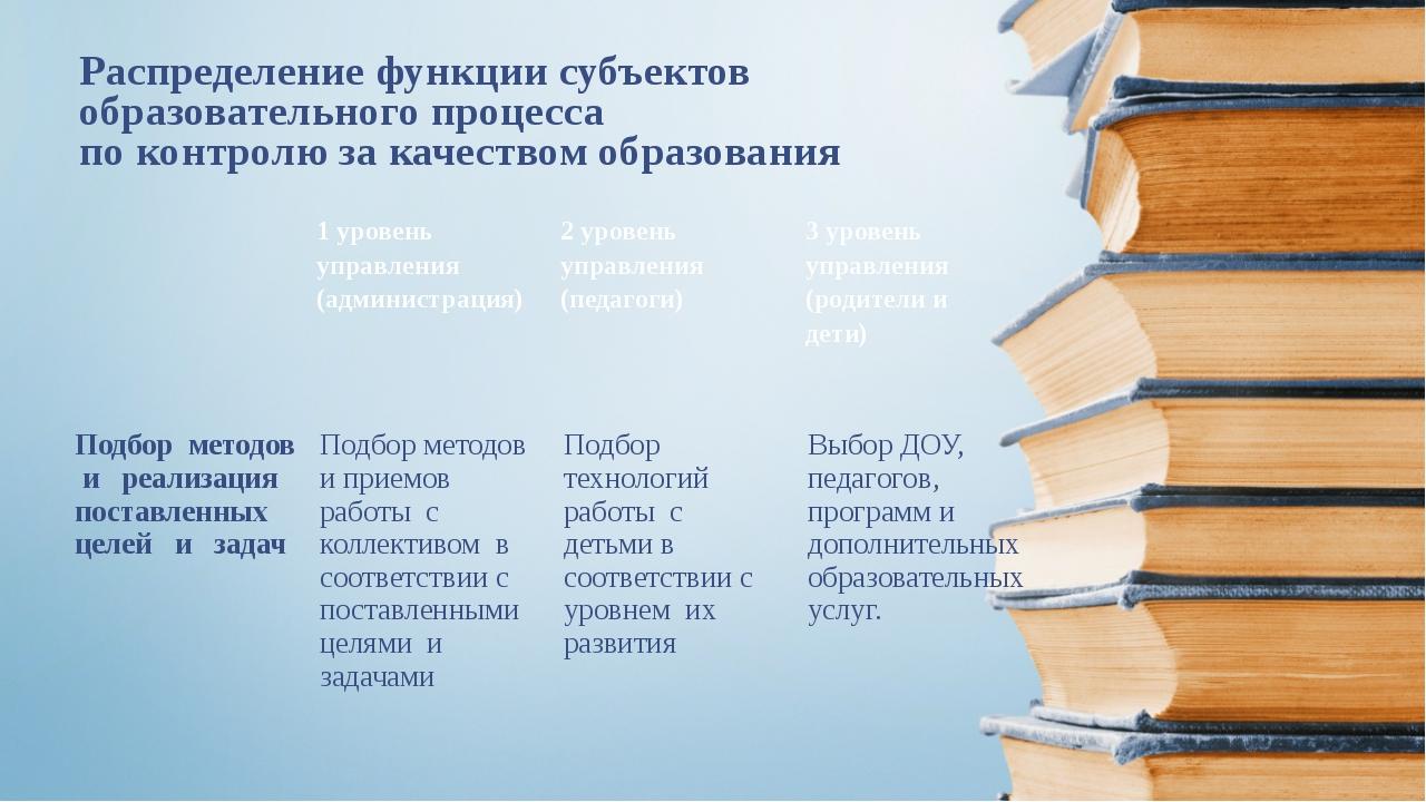 Распределение функции субъектов образовательного процесса по контролю за каче...