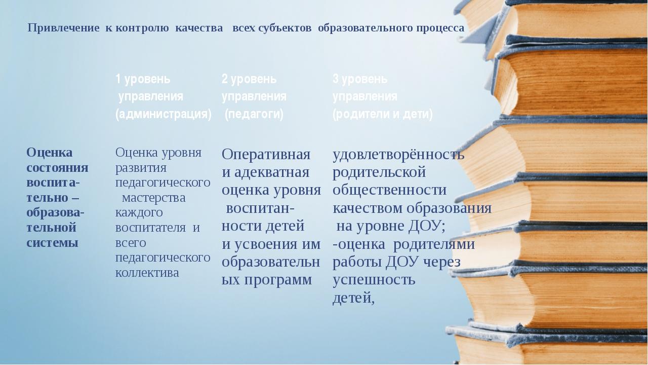 Привлечение к контролю качества всех субъектов образовательного процесса 1 ур...