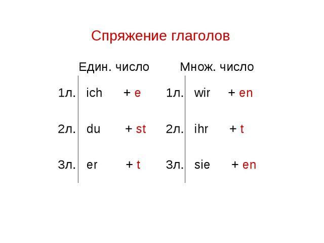 Спряжение глаголов Един. числоМнож. число 1л. ich + e1л. wir + en 2л. du +...