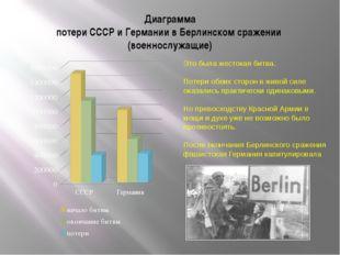 Диаграмма потери СССР и Германии в Берлинском сражении (военнослужащие) Это б