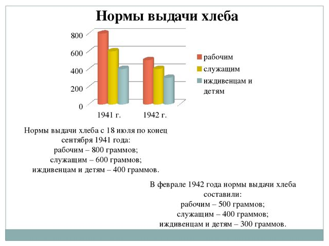 Нормы выдачи хлеба с 18 июля по конец сентября 1941 года: рабочим – 800 грамм...