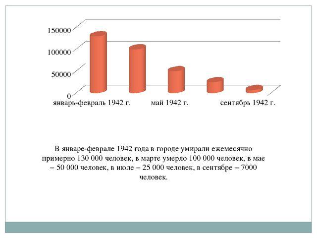 В январе-феврале 1942 года в городе умирали ежемесячно примерно 130 000 челов...
