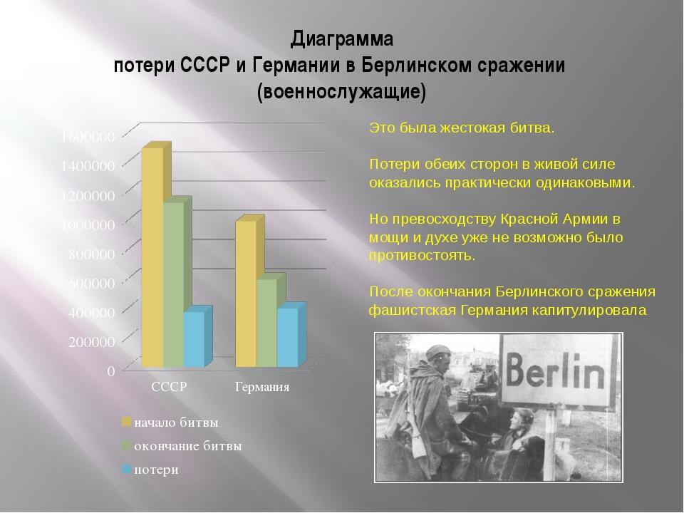 Диаграмма потери СССР и Германии в Берлинском сражении (военнослужащие) Это б...