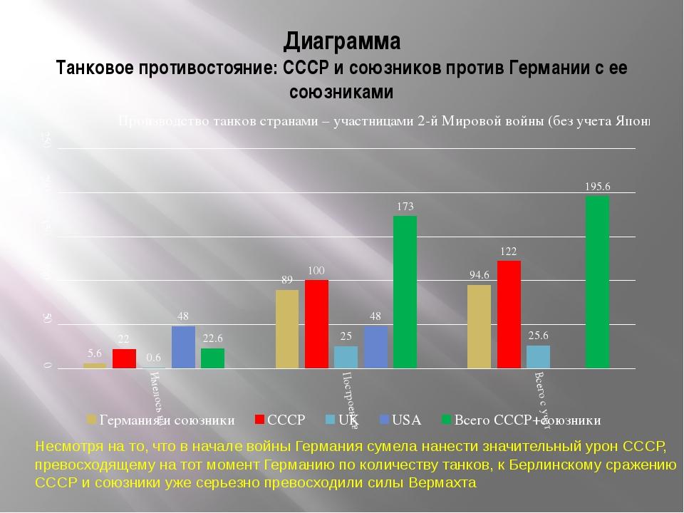 Диаграмма Танковое противостояние: СССР и союзников против Германии с ее союз...