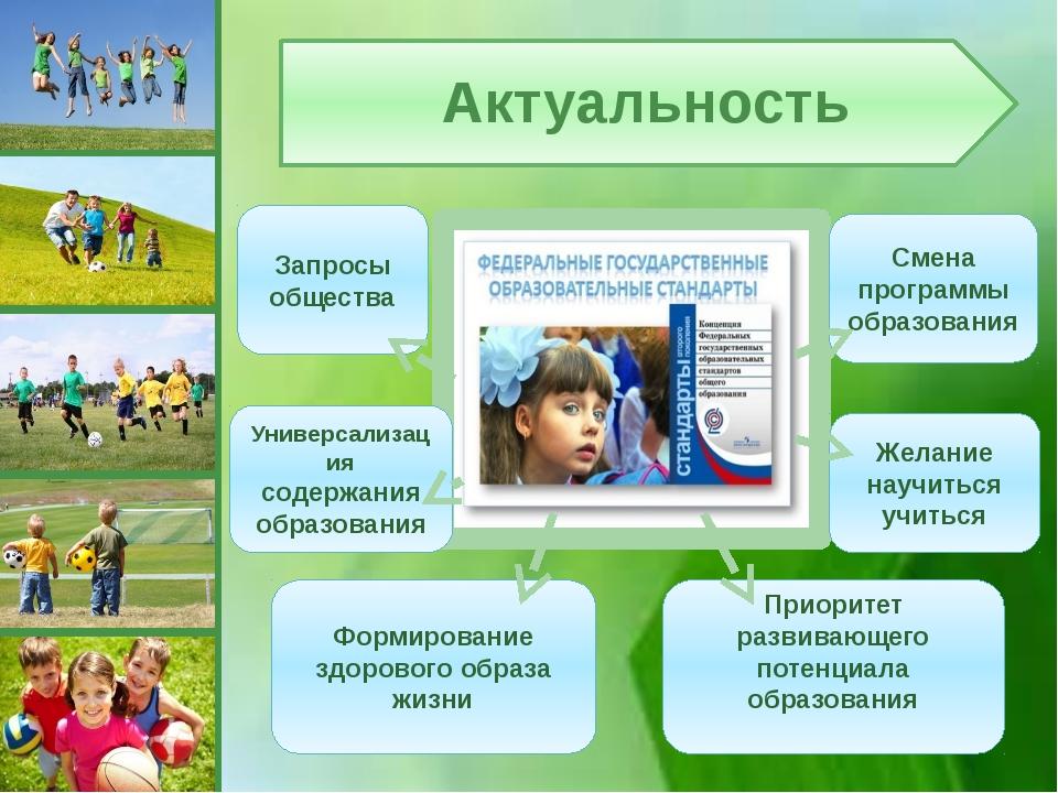 Актуальность Смена программы образования Запросы общества Желание научиться...