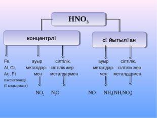 Fe, ауыр сілтілік, ауыр сілтілік, Al, Cr, металдар- сілтілік жер металдар- с