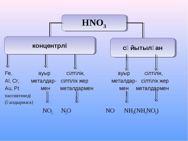 Fe, ауыр сілтілік, ауыр сілтілік, Al, Cr, металдар- сілтілік жер металдар- с...