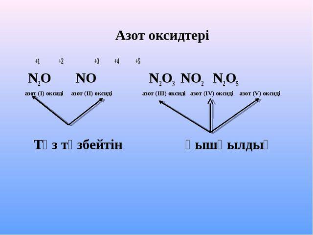Азот оксидтері +1 +2 +3 +4 +5 N2O NO N2O3 NO2 N2O5 азот (І) оксиді азот (ІІ)...