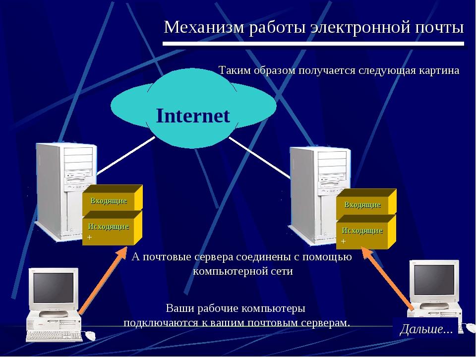 Механизм работы электронной почты Таким образом получается следующая картина...