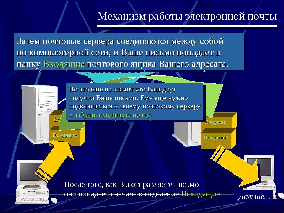 Механизм работы электронной почты После того, как Вы отправляете письмо оно п...
