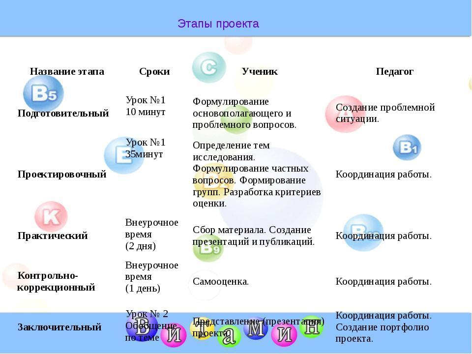 Этапы проекта Название этапа Сроки Ученик Педагог Подготовительный Урок №1 1...