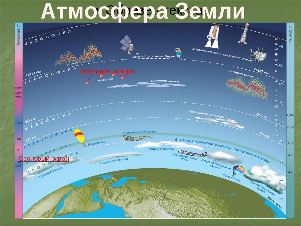 Атмосфера Земли Озоновый экран Полярное сияние