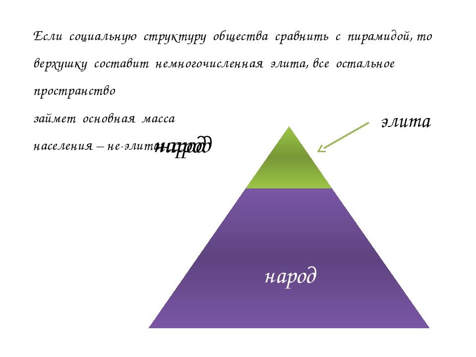 элита Если социальную структуру общества сравнить с пирамидой, то верхушку со...
