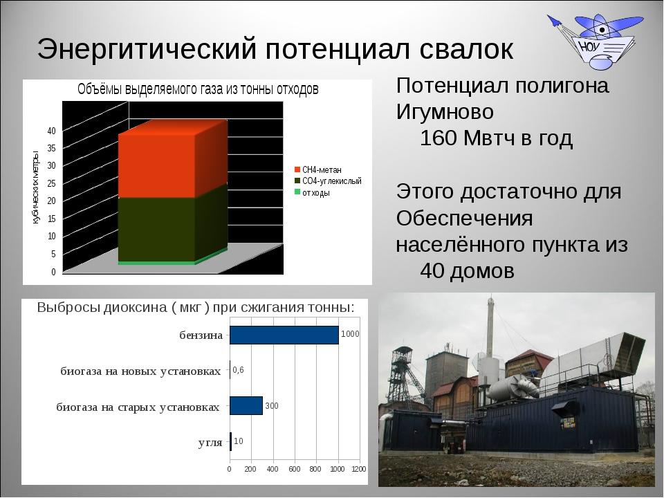 Энергитический потенциал свалок Потенциал полигона Игумново 160 Мвтч в год Эт...