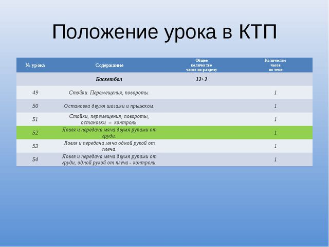 Положение урока в КТП № урокаСодержаниеОбщее количество часов по разделуКо...