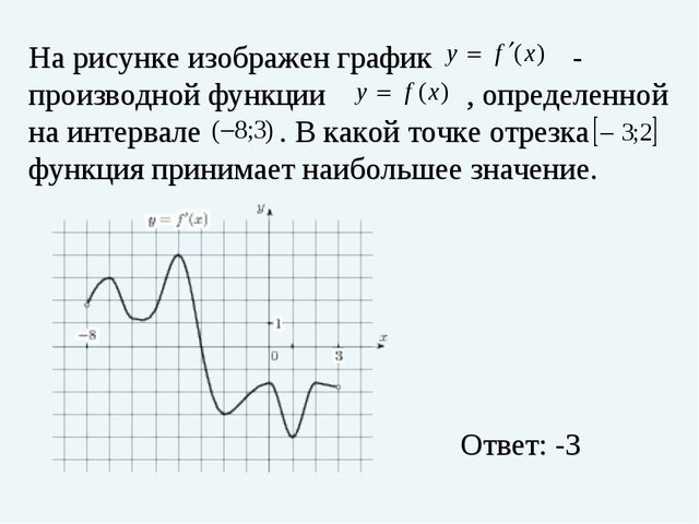 На рисунке изображен график - производной функции , определенной на интерва...