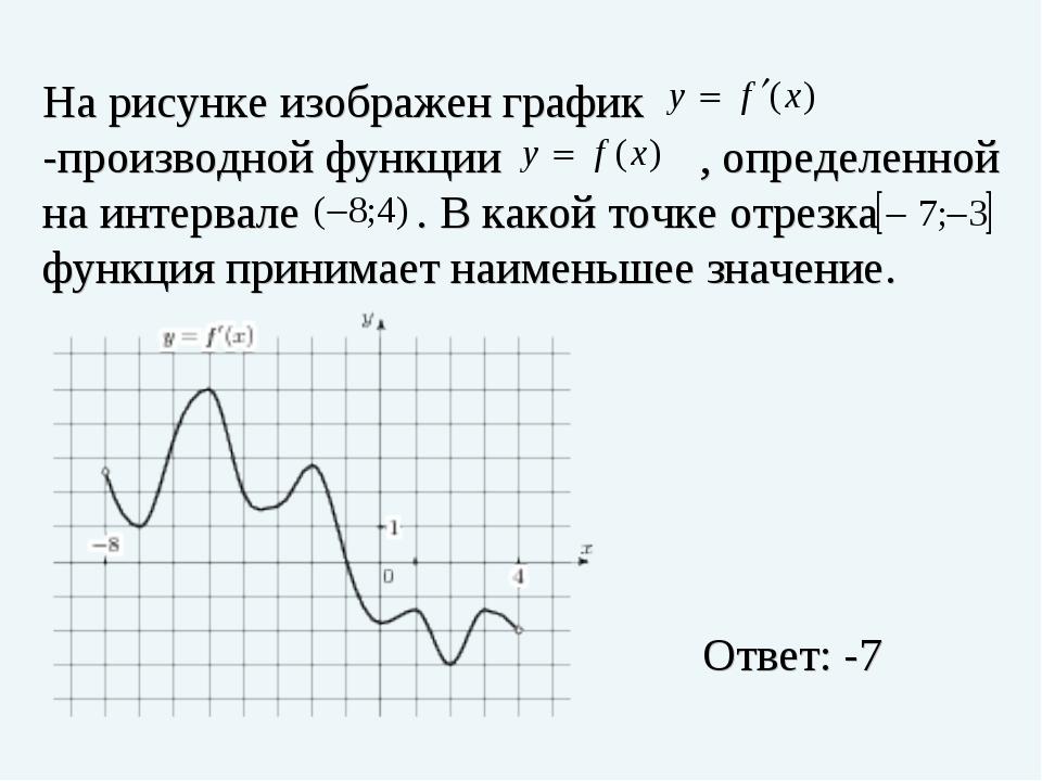 На рисунке изображен график -производной функции , определенной на интервале...