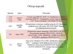 Обзор версий Версия Дата Описание 1.10 1.11 1.14 август 1981 Основа для IBM P