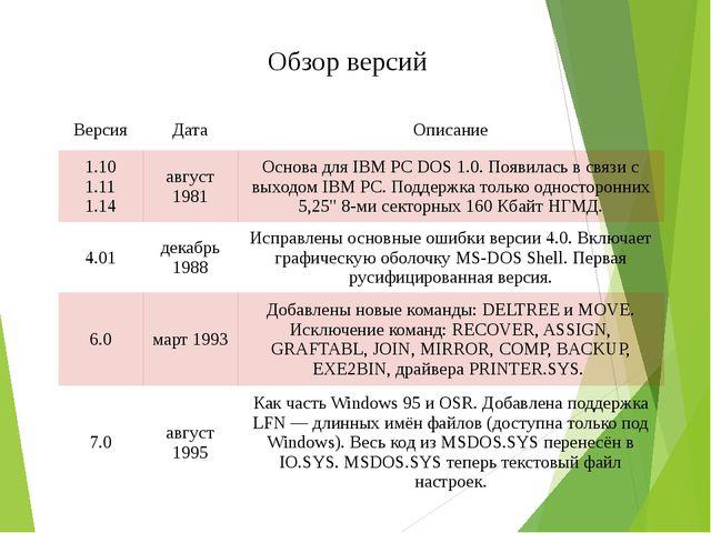 Обзор версий Версия Дата Описание 1.10 1.11 1.14 август 1981 Основа для IBM P...