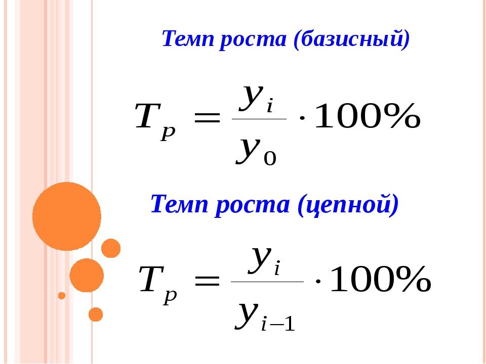 Темп роста (базисный) Темп роста (цепной)