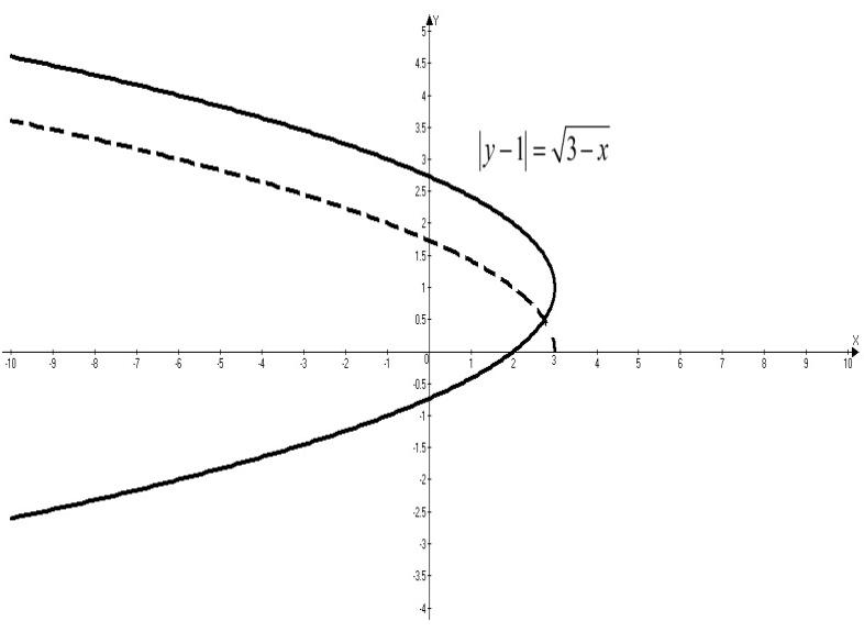 Graph#3