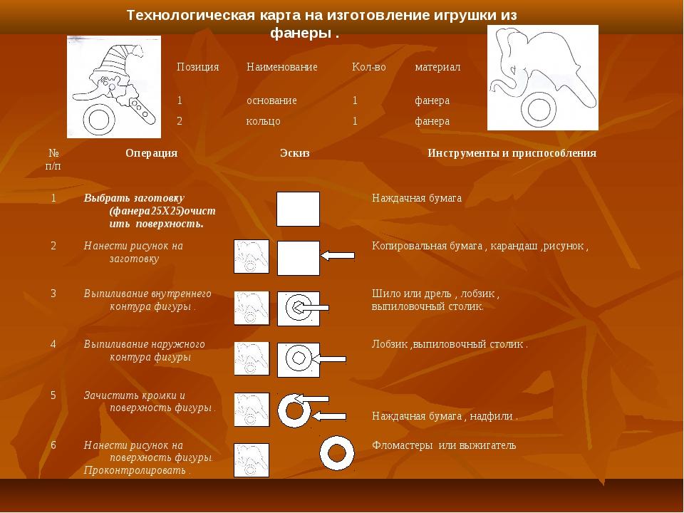 Технологическая карта на изготовление игрушки из фанеры . № п/пОперацияЭски...