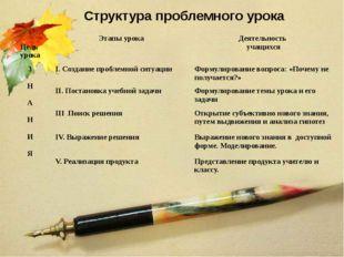 Структура проблемного урока Цель урока Этапы урока Деятельность учащихся З Н