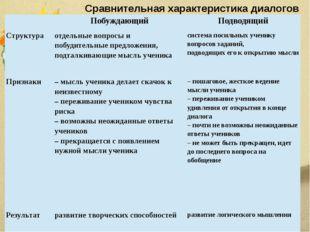 Сравнительная характеристика диалогов  Побуждающий Подводящий Структура отде