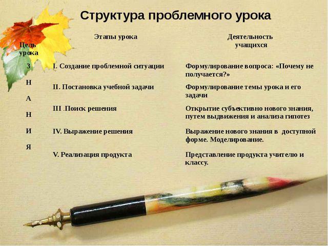 Структура проблемного урока Цель урока Этапы урока Деятельность учащихся З Н...