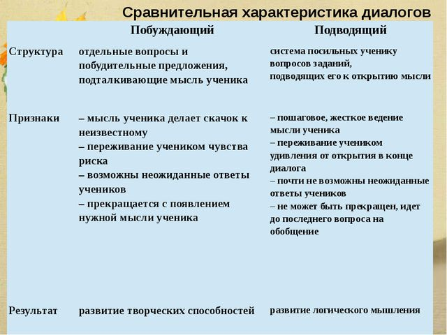 Сравнительная характеристика диалогов  Побуждающий Подводящий Структура отде...