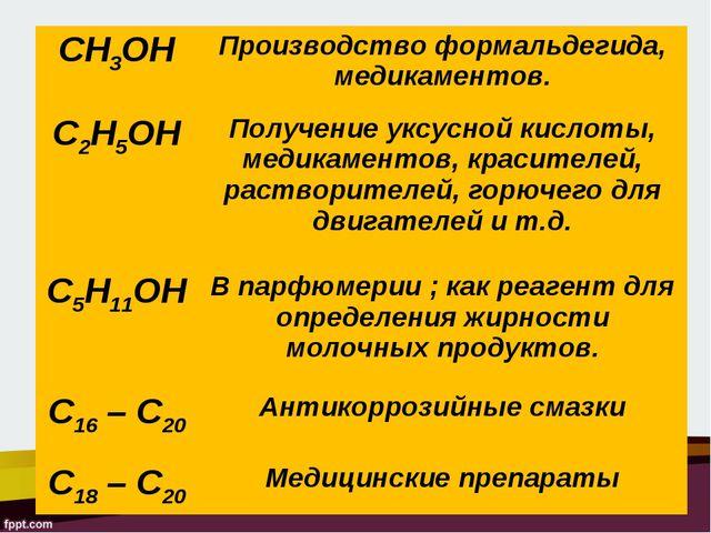 CH3OHПроизводство формальдегида, медикаментов. C2H5OHПолучение уксусной кис...