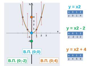 y = x2 y = x2 - 2 y = x2 + 4 y x 1 2 3 1 2 3 4 -1 -2 В.П. (0;0) В.П. (0;-2)