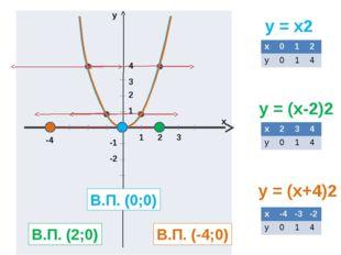 y = x2 y = (x-2)2 y = (x+4)2 y x 1 2 3 1 2 3 4 -1 -2 В.П. (0;0) В.П. (2;0) В