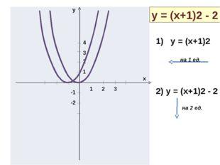 y x 1 2 3 1 2 3 4 -1 -2 y = (x+1)2 - 2 1) y = (x+1)2 2) y = (x+1)2 - 2 на 1