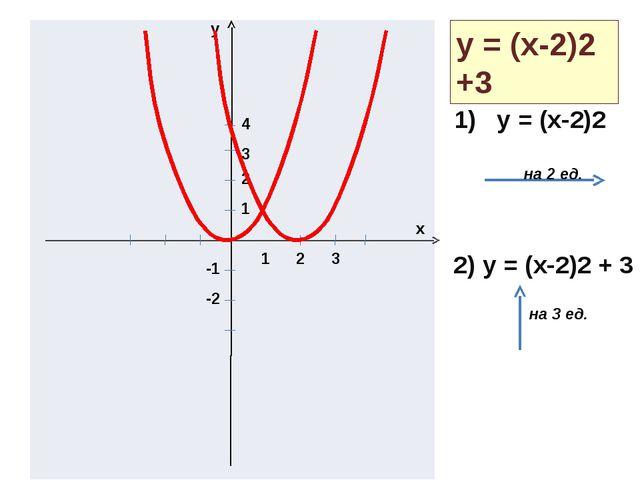 y x 1 2 3 1 2 3 4 -1 -2 y = (x-2)2 +3 1) y = (x-2)2 2) y = (x-2)2 + 3 на 2 е...