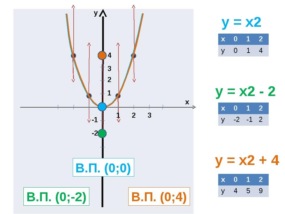 y = x2 y = x2 - 2 y = x2 + 4 y x 1 2 3 1 2 3 4 -1 -2 В.П. (0;0) В.П. (0;-2)...