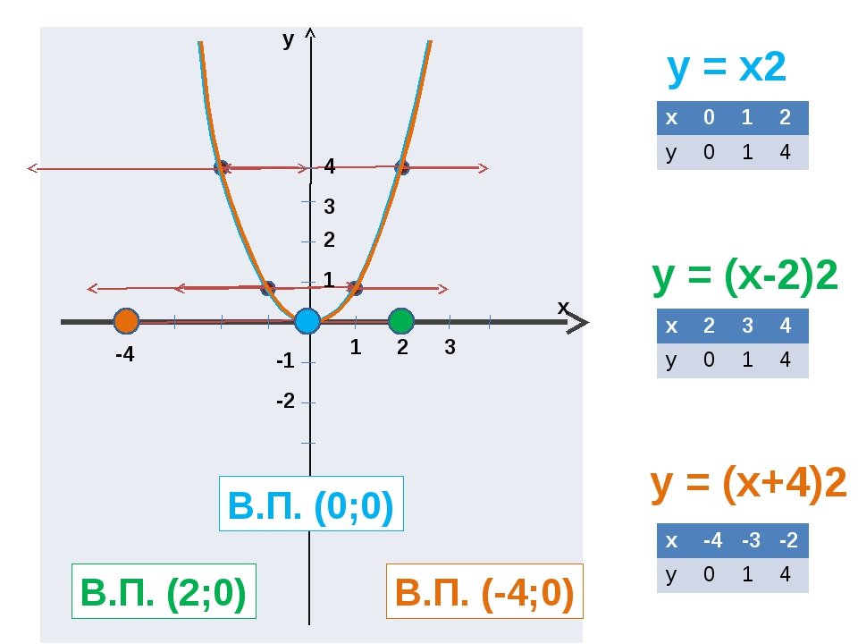 y = x2 y = (x-2)2 y = (x+4)2 y x 1 2 3 1 2 3 4 -1 -2 В.П. (0;0) В.П. (2;0) В...