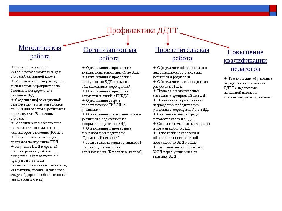 Профилактика ДДТТ Методическая работа Организационная работа Просветительская...