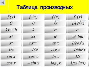 Таблица производных f (x)f ′(x)f (x)f ′(x) C0√x1/(2√x) kx + bkexex x