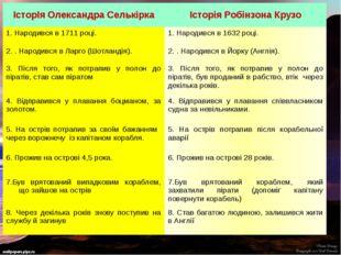 ІсторІя Олександра Селькірка Історія Робінзона Крузо 1. Народився в 1711 році
