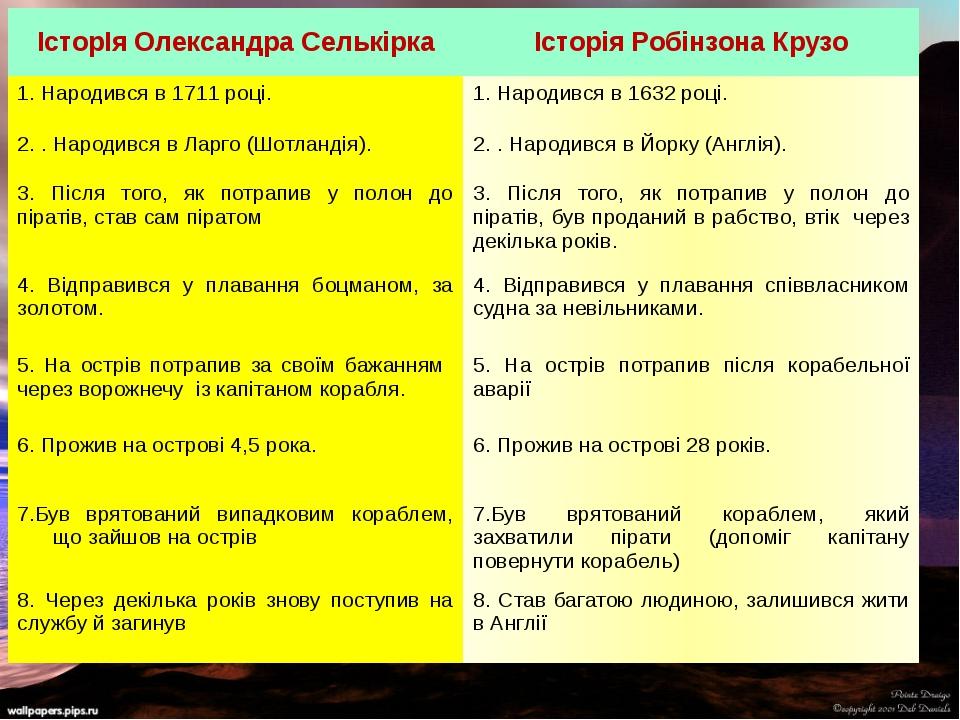 ІсторІя Олександра Селькірка Історія Робінзона Крузо 1. Народився в 1711 році...