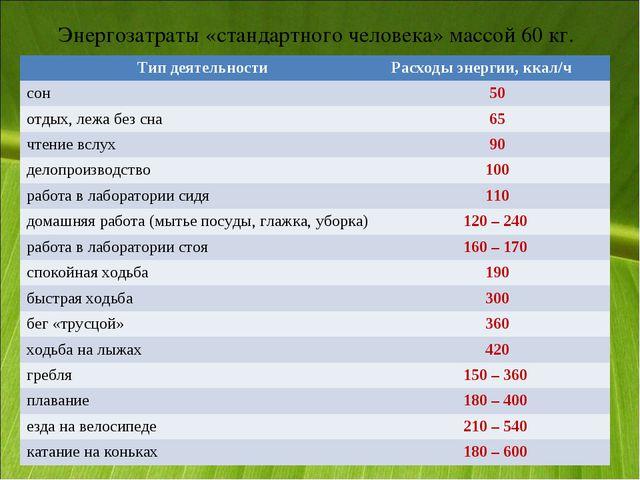 Энергозатраты «стандартного человека» массой 60 кг. Тип деятельностиРасходы...