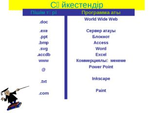 Сәйкестендір Пішім түріПрограмма аты .docWorld Wide Web  .exeСервер атау