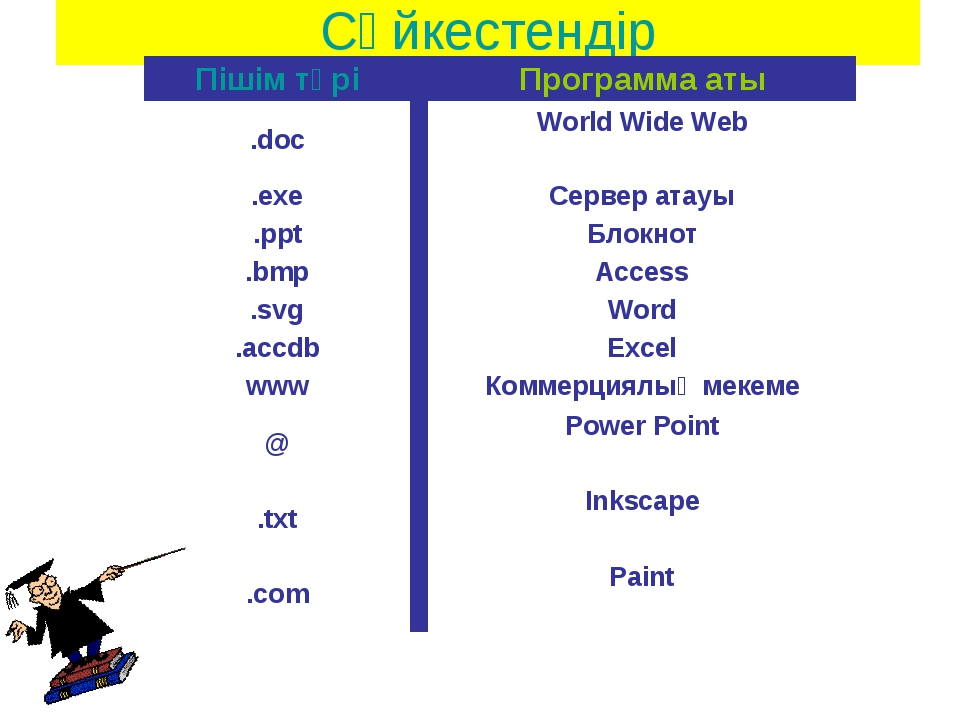 Сәйкестендір Пішім түріПрограмма аты .docWorld Wide Web  .exeСервер атау...