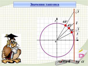 30° 45° 60° 1 Значения тангенса