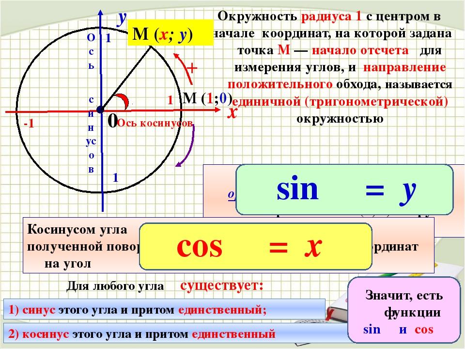 х у 0 Окружность радиуса 1 с центром в начале координат, накоторой задана т...